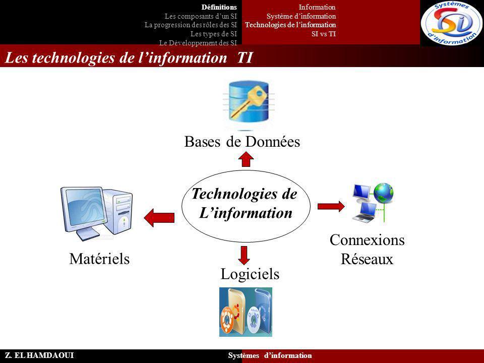 Les technologies de l'information TI Z. EL HAMDAOUI Systèmes d'information Technologies de L'information Matériels Logiciels Connexions Réseaux Bases
