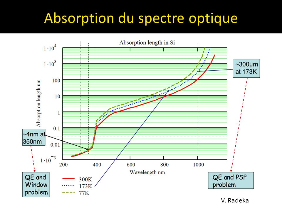 Absorption du spectre optique V. Radeka