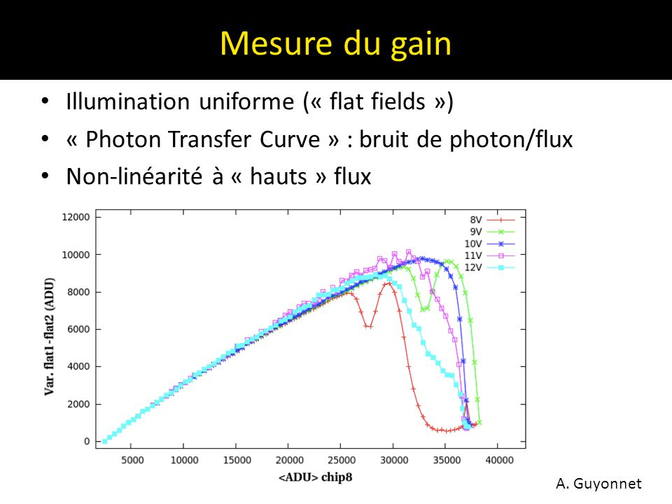 Mesure du gain Illumination uniforme (« flat fields ») « Photon Transfer Curve » : bruit de photon/flux Non-linéarité à « hauts » flux A. Guyonnet