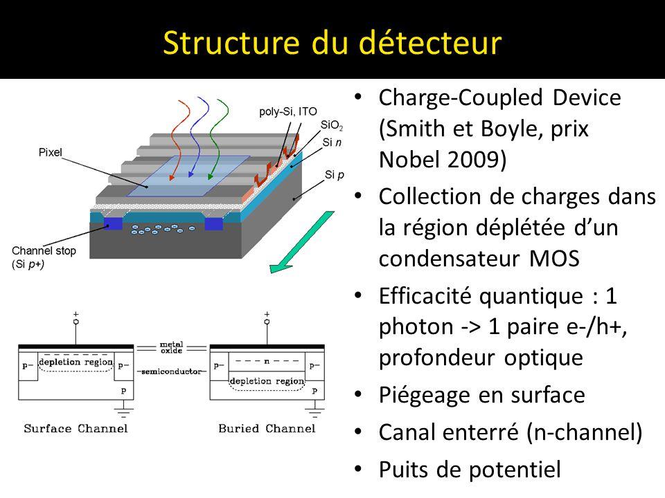Structure du détecteur Charge-Coupled Device (Smith et Boyle, prix Nobel 2009) Collection de charges dans la région déplétée d'un condensateur MOS Eff