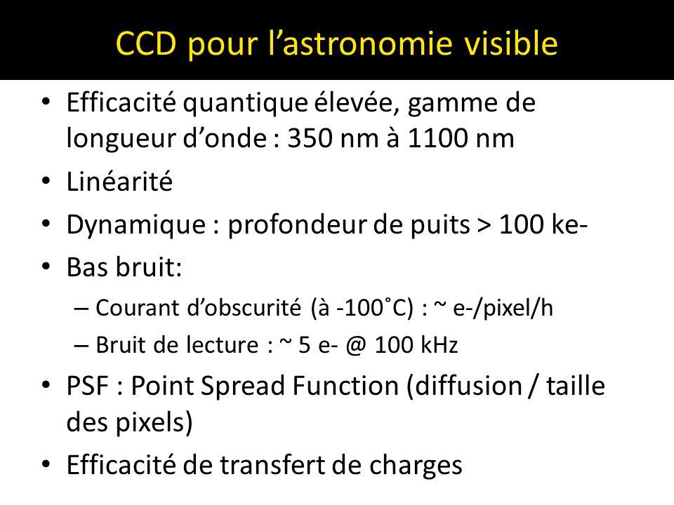 CCD pour l'astronomie visible Efficacité quantique élevée, gamme de longueur d'onde : 350 nm à 1100 nm Linéarité Dynamique : profondeur de puits > 100