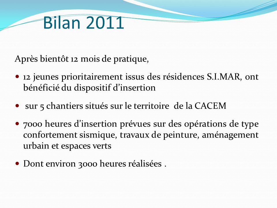 Bilan 2011 Après bientôt 12 mois de pratique, 12 jeunes prioritairement issus des résidences S.I.MAR, ont bénéficié du dispositif d'insertion sur 5 ch