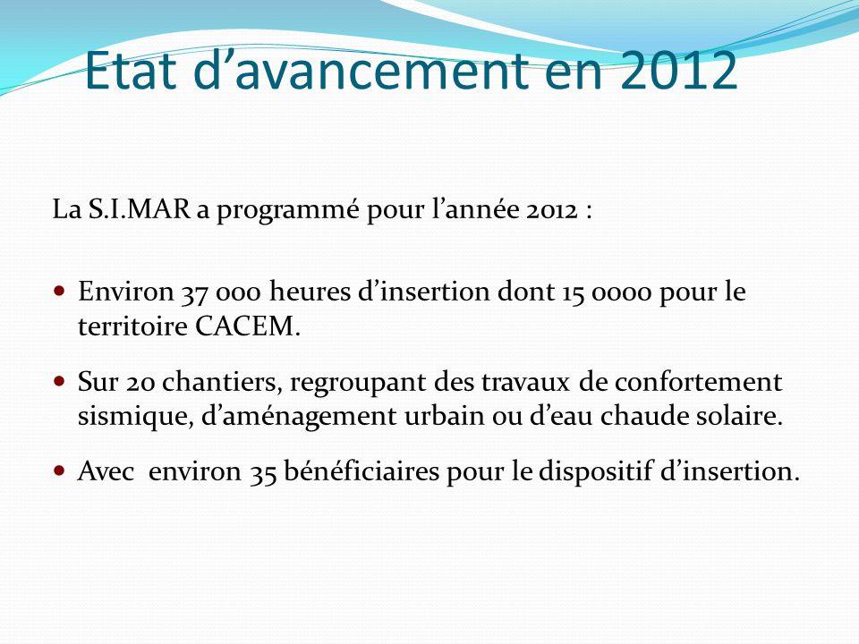 Etat d'avancement en 2012 La S.I.MAR a programmé pour l'année 2012 : Environ 37 000 heures d'insertion dont 15 0000 pour le territoire CACEM. Sur 20 c