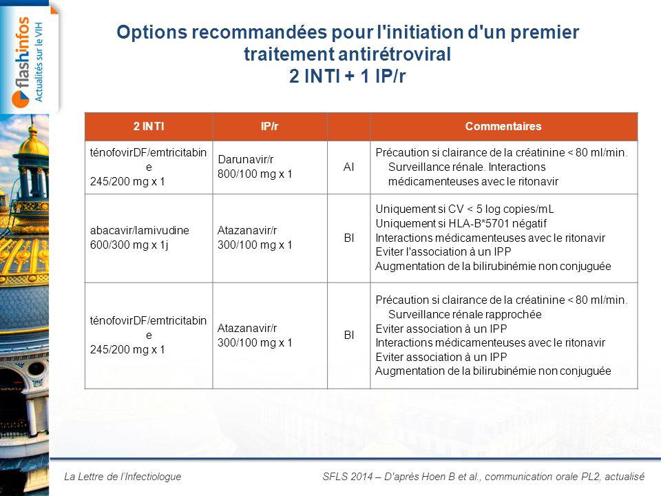 La Lettre de l'Infectiologue Options recommandées pour l initiation d un premier traitement antirétroviral 2 INTI + 1 IP/r SFLS 2014 – D après Hoen B et al., communication orale PL2, actualisé 2 INTIIP/r Commentaires ténofovirDF/emtricitabin e 245/200 mg x 1 Darunavir/r 800/100 mg x 1 AI Précaution si clairance de la créatinine < 80 ml/min.