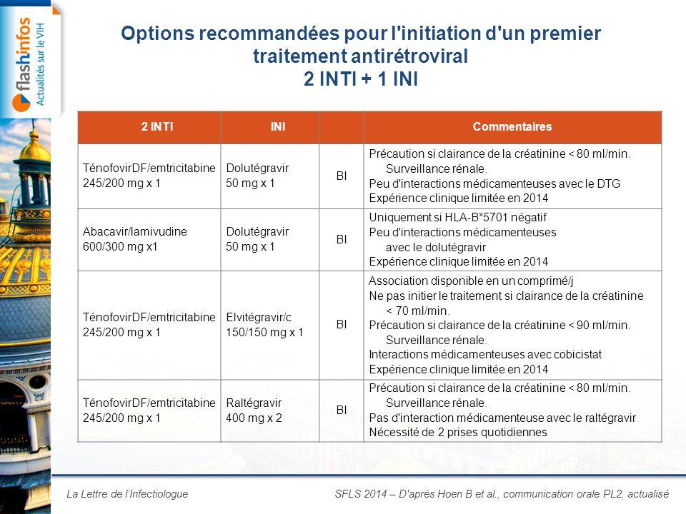 La Lettre de l'Infectiologue Options recommandées pour l initiation d un premier traitement antirétroviral 2 INTI + 1 INI SFLS 2014 – D après Hoen B et al., communication orale PL2, actualisé 2 INTIINI Commentaires TénofovirDF/emtricitabine 245/200 mg x 1 Dolutégravir 50 mg x 1 BI Précaution si clairance de la créatinine < 80 ml/min.