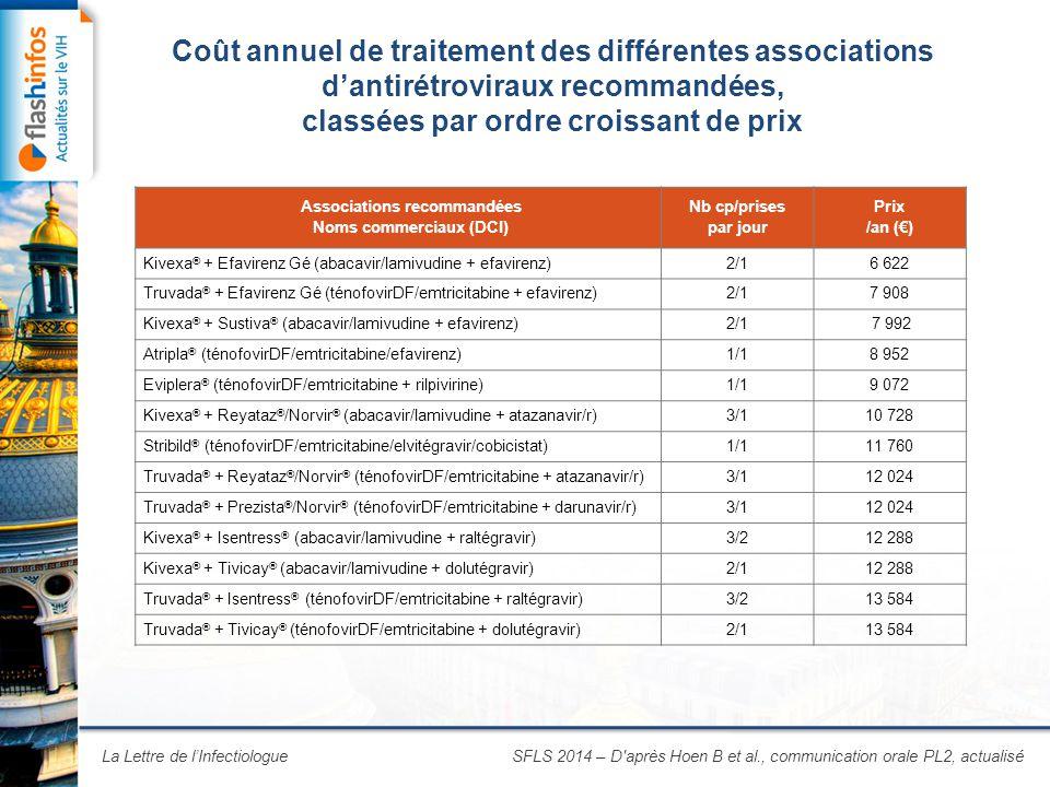 La Lettre de l'Infectiologue Coût annuel de traitement des différentes associations d'antirétroviraux recommandées, classées par ordre croissant de prix SFLS 2014 – D après Hoen B et al., communication orale PL2, actualisé Associations recommandées Noms commerciaux (DCI) Nb cp/prises par jour Prix /an (€) Kivexa ® + Efavirenz Gé (abacavir/lamivudine + efavirenz)2/16 622 Truvada ® + Efavirenz Gé (ténofovirDF/emtricitabine + efavirenz)2/17 908 Kivexa ® + Sustiva ® (abacavir/lamivudine + efavirenz)2/1 7 992 Atripla ® (ténofovirDF/emtricitabine/efavirenz)1/18 952 Eviplera ® (ténofovirDF/emtricitabine + rilpivirine)1/19 072 Kivexa ® + Reyataz ® /Norvir ® (abacavir/lamivudine + atazanavir/r)3/110 728 Stribild ® (ténofovirDF/emtricitabine/elvitégravir/cobicistat)1/111 760 Truvada ® + Reyataz ® /Norvir ® (ténofovirDF/emtricitabine + atazanavir/r)3/112 024 Truvada ® + Prezista ® /Norvir ® (ténofovirDF/emtricitabine + darunavir/r)3/112 024 Kivexa ® + Isentress ® (abacavir/lamivudine + raltégravir)3/212 288 Kivexa ® + Tivicay ® (abacavir/lamivudine + dolutégravir)2/112 288 Truvada ® + Isentress ® (ténofovirDF/emtricitabine + raltégravir)3/213 584 Truvada ® + Tivicay ® (ténofovirDF/emtricitabine + dolutégravir)2/113 584