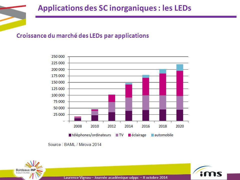 Laurence Vignau – Journée académique udppc – 8 octobre 2014 Applications des SC inorganiques : les LEDs Croissance du marché des LEDs par applications