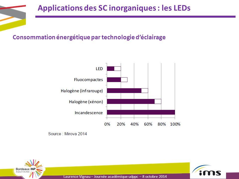 Laurence Vignau – Journée académique udppc – 8 octobre 2014 Applications des SC inorganiques : les LEDs Consommation énergétique par technologie d'écl