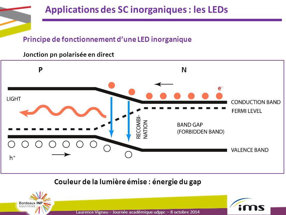 Laurence Vignau – Journée académique udppc – 8 octobre 2014 Applications des SC inorganiques : les LEDs Principe de fonctionnement d'une LED inorganique Couleur de la lumière émise : énergie du gap Jonction pn polarisée en direct PN e-e- h+h+
