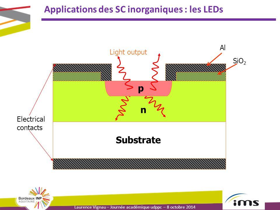 Laurence Vignau – Journée académique udppc – 8 octobre 2014 Applications des SC inorganiques : les LEDs Substrate n Al SiO 2 Electrical contacts p Lig