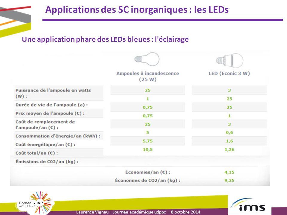 Laurence Vignau – Journée académique udppc – 8 octobre 2014 Applications des SC inorganiques : les LEDs Une application phare des LEDs bleues : l éclairage