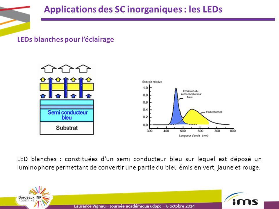 Laurence Vignau – Journée académique udppc – 8 octobre 2014 Applications des SC inorganiques : les LEDs LEDs blanches pour l'éclairage LED blanches : constituées d un semi conducteur bleu sur lequel est déposé un luminophore permettant de convertir une partie du bleu émis en vert, jaune et rouge.