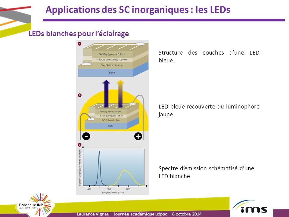 Laurence Vignau – Journée académique udppc – 8 octobre 2014 Applications des SC inorganiques : les LEDs Structure des couches d'une LED bleue. LED ble