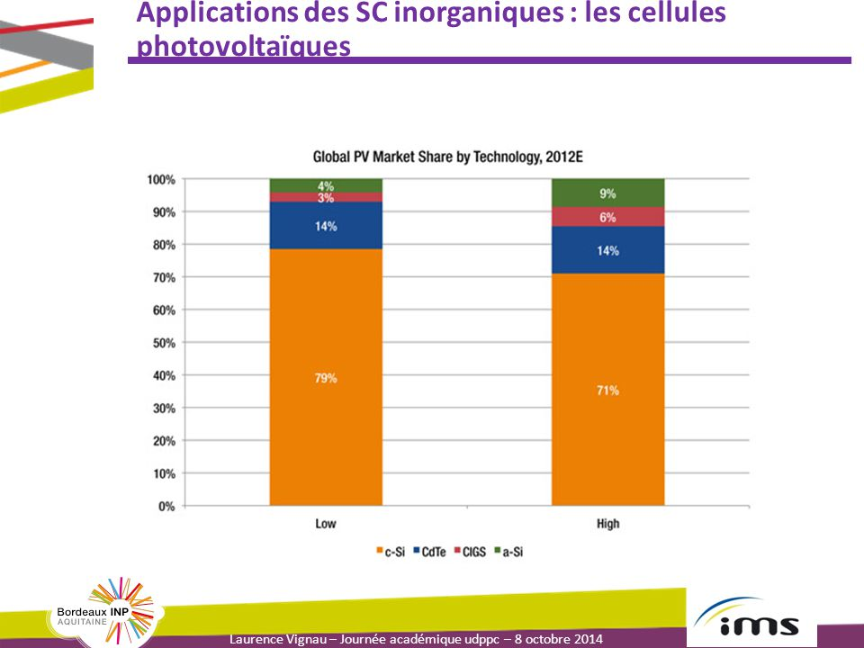 Laurence Vignau – Journée académique udppc – 8 octobre 2014 Applications des SC inorganiques : les cellules photovoltaïques