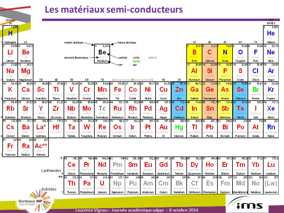 Laurence Vignau – Journée académique udppc – 8 octobre 2014 Les matériaux semi-conducteurs IIIIIIVVVI BCN AlSiPS ZnGaGeAsSe CdInSnSbTe  Eléments semi-conducteurs : → éléments appartenant au groupe IV (4 électrons de valence) Différents types de matériaux semi-conducteurs Si : SC dominant (98% du marché) Ge : 1er SC utilisé  -Sn (étain gris) : rare Si : (Ne)3s 2 3p 2 : 4 électrons de valence Ge : (Ar)3d 10 4s 2 4p 2 : 4 électrons de valence