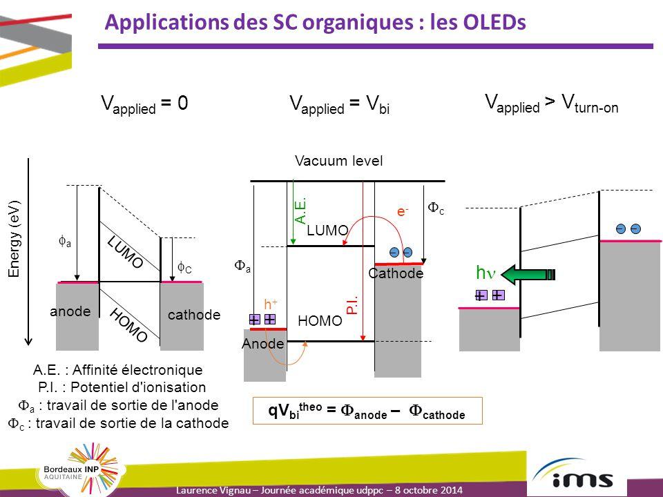 Laurence Vignau – Journée académique udppc – 8 octobre 2014 Applications des SC organiques : les OLEDs Energy (eV) V applied = 0 CC aa HOMO LUMO a