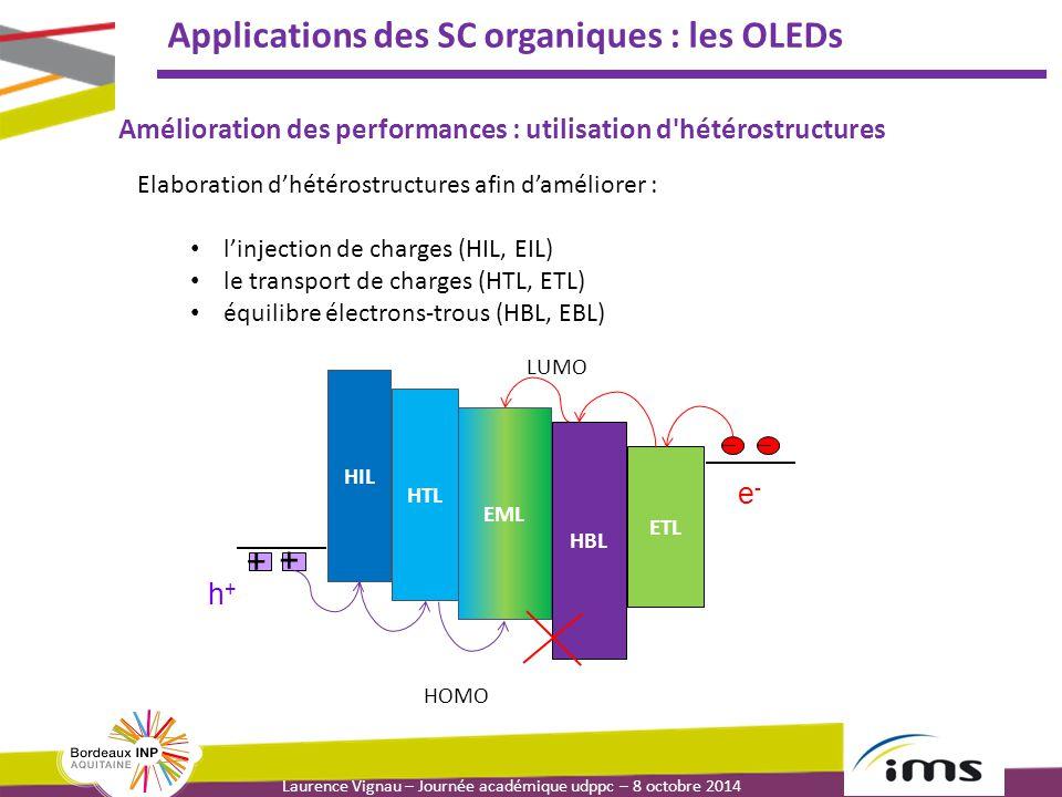 Laurence Vignau – Journée académique udppc – 8 octobre 2014 Applications des SC organiques : les OLEDs Elaboration d'hétérostructures afin d'améliorer : l'injection de charges (HIL, EIL) le transport de charges (HTL, ETL) équilibre électrons-trous (HBL, EBL) HIL EML HTL HBL ETL LUMO HOMO + + h+h+ e-e- Amélioration des performances : utilisation d hétérostructures