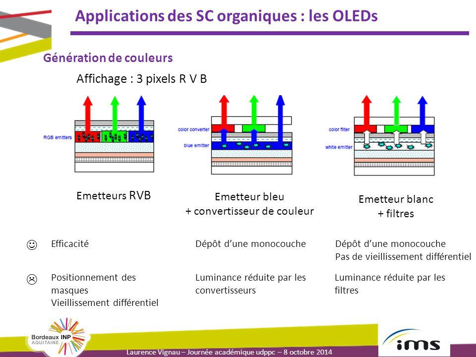Laurence Vignau – Journée académique udppc – 8 octobre 2014 Applications des SC organiques : les OLEDs Emetteurs RVB Emetteur bleu + convertisseur de