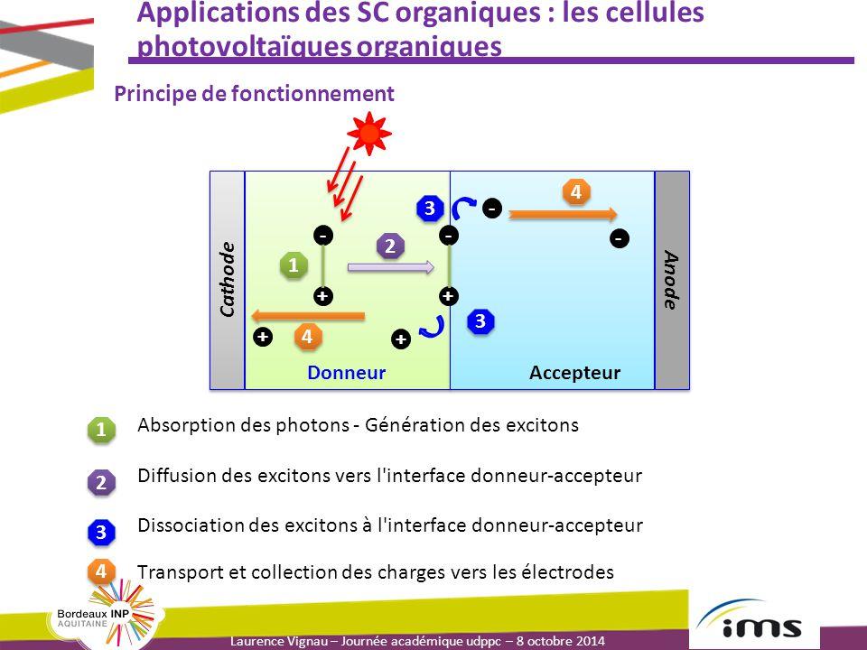 Laurence Vignau – Journée académique udppc – 8 octobre 2014 Applications des SC organiques : les cellules photovoltaïques organiques 4 4 Transport et collection des charges vers les électrodes Anode Cathode 1 1 2 2 3 3 4 4 + - + - + - 4 4 3 3 - + DonneurAccepteur 1 1 2 2 3 3 Absorption des photons - Génération des excitons Diffusion des excitons vers l interface donneur-accepteur Dissociation des excitons à l interface donneur-accepteur Principe de fonctionnement