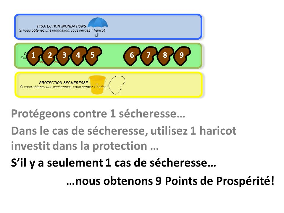 DEVELOPMENT Investment Earn 1 Prosperity Point per bean, But only if no crisis Protégeons contre 1 sécheresse… Dans le cas de sécheresse, utilisez 1 h