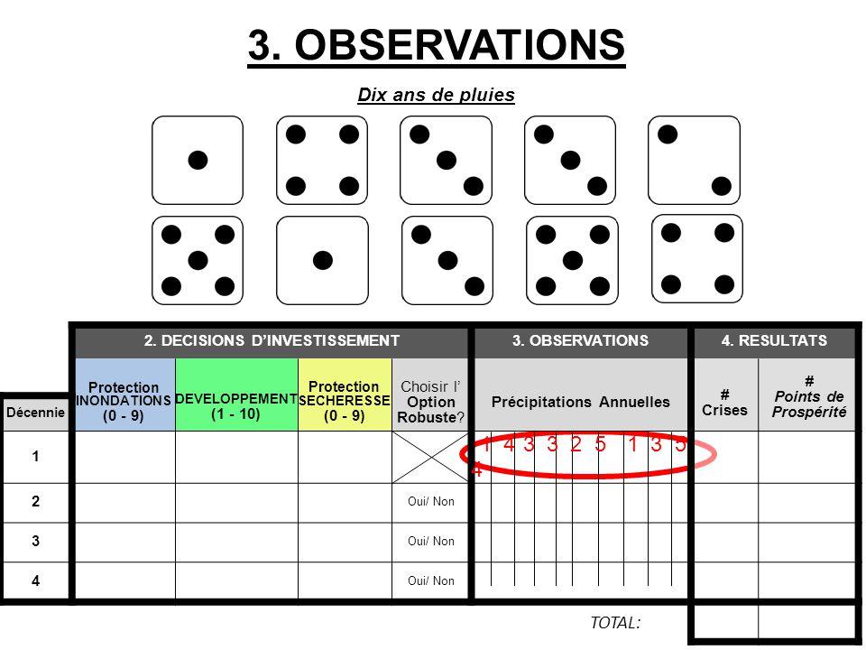 3.OBSERVATIONS Dix ans de pluies 2. DECISIONS D'INVESTISSEMENT3.