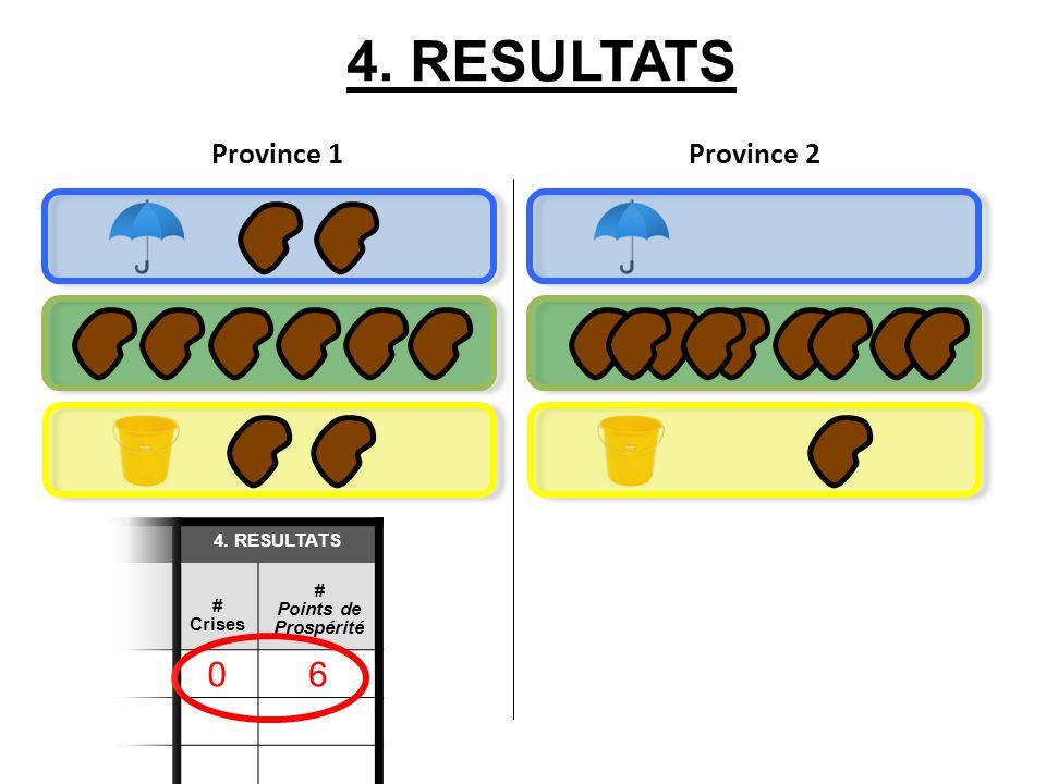 4. RESULTATS Province 1 Province 2 4. RESULTATS # Crises # Points de Prospérité 06 TOTAL: