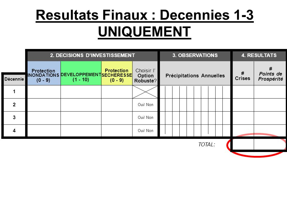 Resultats Finaux : Decennies 1-3 UNIQUEMENT 2. DECISIONS D'INVESTISSEMENT3. OBSERVATIONS4. RESULTATS Protection INONDATIONS (0 - 9) DEVELOPPEMENT (1 -