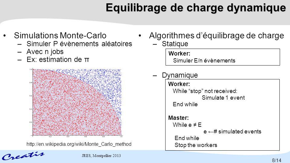 JRES, Montpellier 2013 Static load balancing + pilot jobs Dynamic load balancing + pilot jobs S.