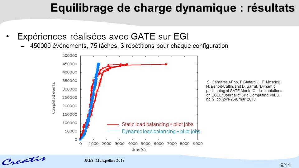 JRES, Montpellier 2013 ● Optimalité de l'équilibrage dynamique ● La fusion de résultats partiels reste problématique ● Utilisations de plusieurs tâches de fusion ● Sauvegarde périodique de résultats + fusion incrémentale StatiqueDynamique S.