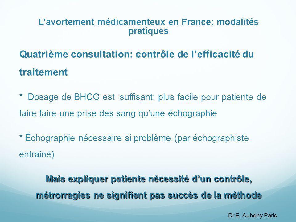 L'avortement médicamenteux en France: modalités pratiques Quatrième consultation: contrôle de l'efficacité du traitement * Dosage de BHCG est suffisant: plus facile pour patiente de faire faire une prise des sang qu'une échographie * Échographie nécessaire si problème (par échographiste entrainé) Mais expliquer patiente nécessité d'un contrôle, métrorragies ne signifient pas succès de la méthode Dr E.