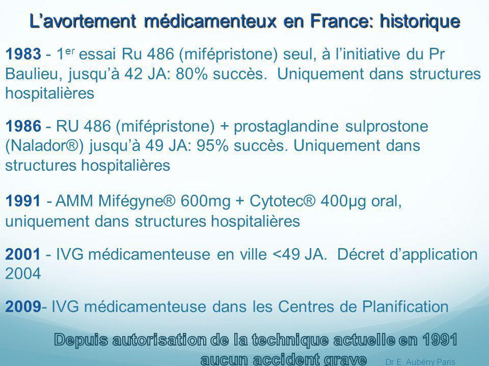 L'avortement médicamenteux en France: historique