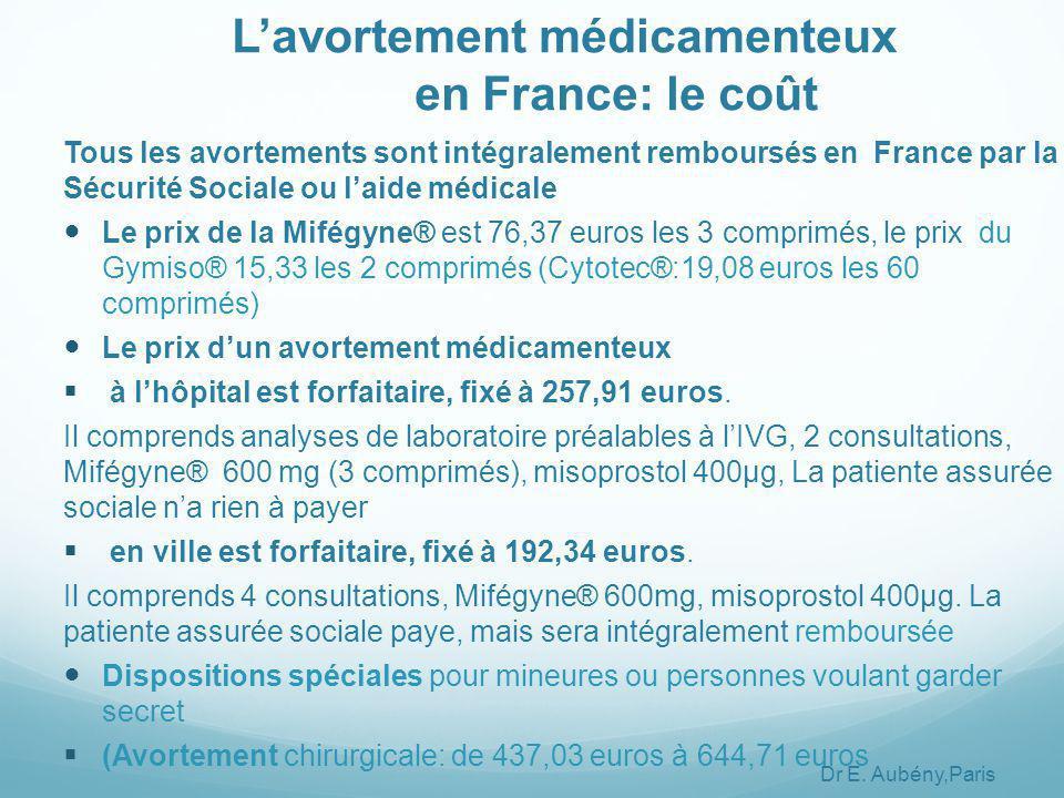 Tous les avortements sont intégralement remboursés en France par la Sécurité Sociale ou l'aide médicale Le prix de la Mifégyne® est 76,37 euros les 3 comprimés, le prix du Gymiso® 15,33 les 2 comprimés (Cytotec®:19,08 euros les 60 comprimés) Le prix d'un avortement médicamenteux  à l'hôpital est forfaitaire, fixé à 257,91 euros.