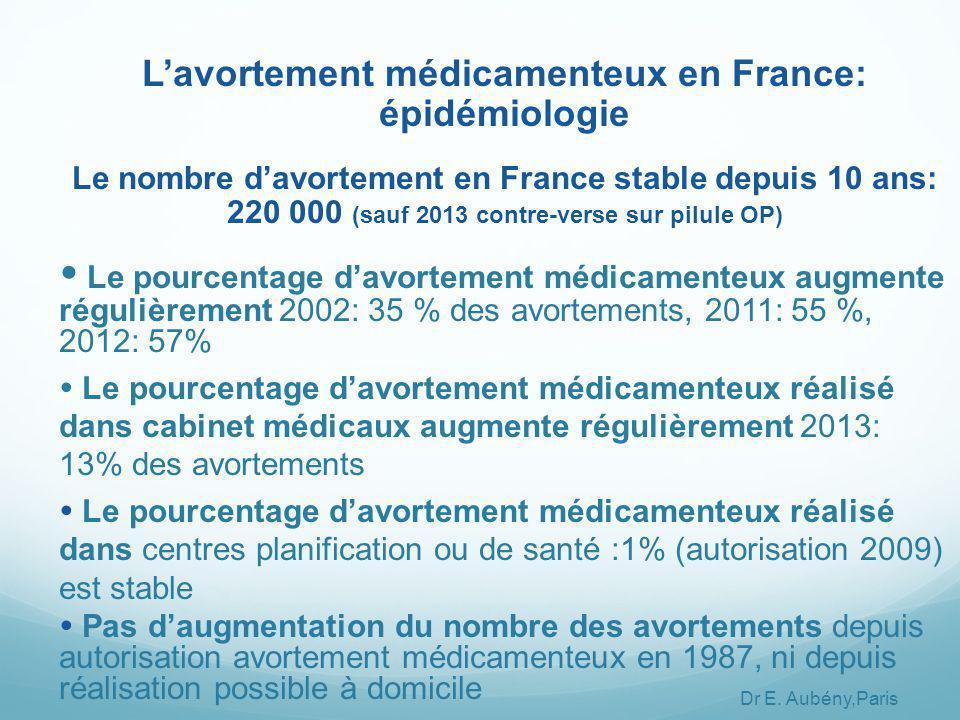 L'avortement médicamenteux en France: épidémiologie Le nombre d'avortement en France stable depuis 10 ans: 220 000 (sauf 2013 contre-verse sur pilule OP)  Le pourcentage d'avortement médicamenteux augmente régulièrement 2002: 35 % des avortements, 2011: 55 %, 2012: 57%  Le pourcentage d'avortement médicamenteux réalisé dans cabinet médicaux augmente régulièrement 2013: 13% des avortements  Le pourcentage d'avortement médicamenteux réalisé dans centres planification ou de santé :1% (autorisation 2009) est stable  Pas d'augmentation du nombre des avortements depuis autorisation avortement médicamenteux en 1987, ni depuis réalisation possible à domicile Dr E.