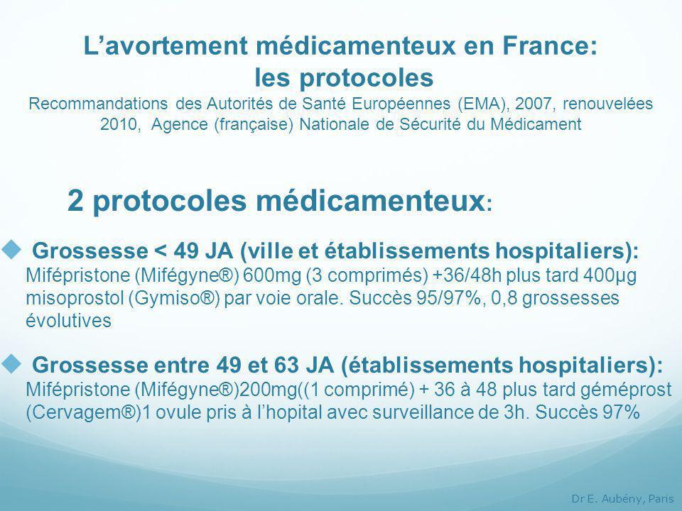 L'avortement médicamenteux en France: les protocoles Recommandations des Autorités de Santé Européennes (EMA), 2007, renouvelées 2010, Agence (française) Nationale de Sécurité du Médicament 2 protocoles médicamenteux :  Grossesse < 49 JA (ville et établissements hospitaliers): Mifépristone (Mifégyne®) 600mg (3 comprimés) +36/48h plus tard 400µg misoprostol (Gymiso®) par voie orale.