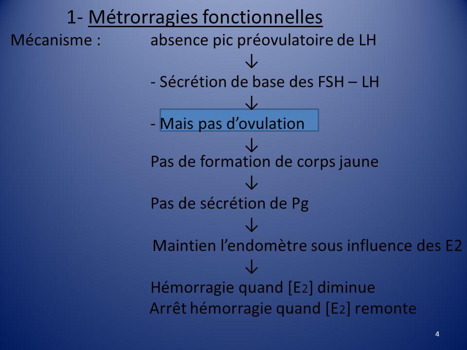 1- Métrorragies fonctionnelles Mécanisme : absence pic préovulatoire de LH ↓ - Sécrétion de base des FSH – LH ↓ - Mais pas d'ovulation ↓ Pas de formation de corps jaune ↓ Pas de sécrétion de Pg ↓ Maintien l'endomètre sous influence des E2 ↓ Hémorragie quand [E 2 ] diminue Arrêt hémorragie quand [E 2 ] remonte 4