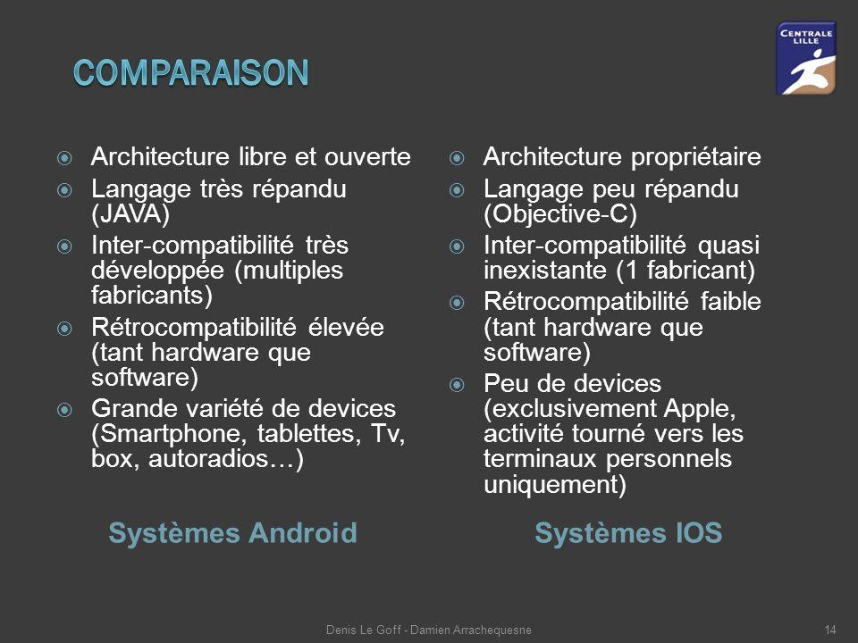 Systèmes AndroidSystèmes IOS  Architecture libre et ouverte  Langage très répandu (JAVA)  Inter-compatibilité très développée (multiples fabricants)  Rétrocompatibilité élevée (tant hardware que software)  Grande variété de devices (Smartphone, tablettes, Tv, box, autoradios…)  Architecture propriétaire  Langage peu répandu (Objective-C)  Inter-compatibilité quasi inexistante (1 fabricant)  Rétrocompatibilité faible (tant hardware que software)  Peu de devices (exclusivement Apple, activité tourné vers les terminaux personnels uniquement) Denis Le Goff - Damien Arrachequesne14