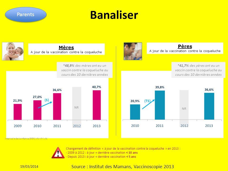 Banaliser Parents 19/03/2014 Source : Institut des Mamans, Vaccinoscopie 2013 Mères A jour de la vaccination contre la coqueluche (S) (TS) Changement