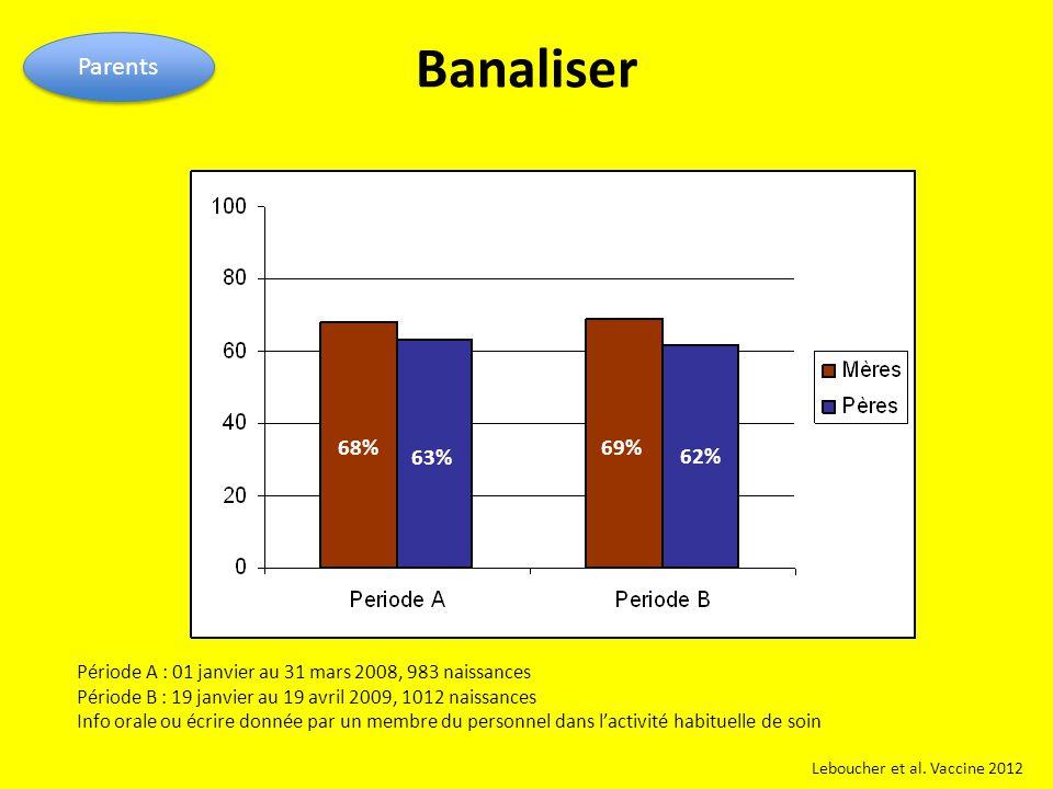 Banaliser Parents Leboucher et al. Vaccine 2012 68%69% 62% 63% Période A : 01 janvier au 31 mars 2008, 983 naissances Période B : 19 janvier au 19 avr