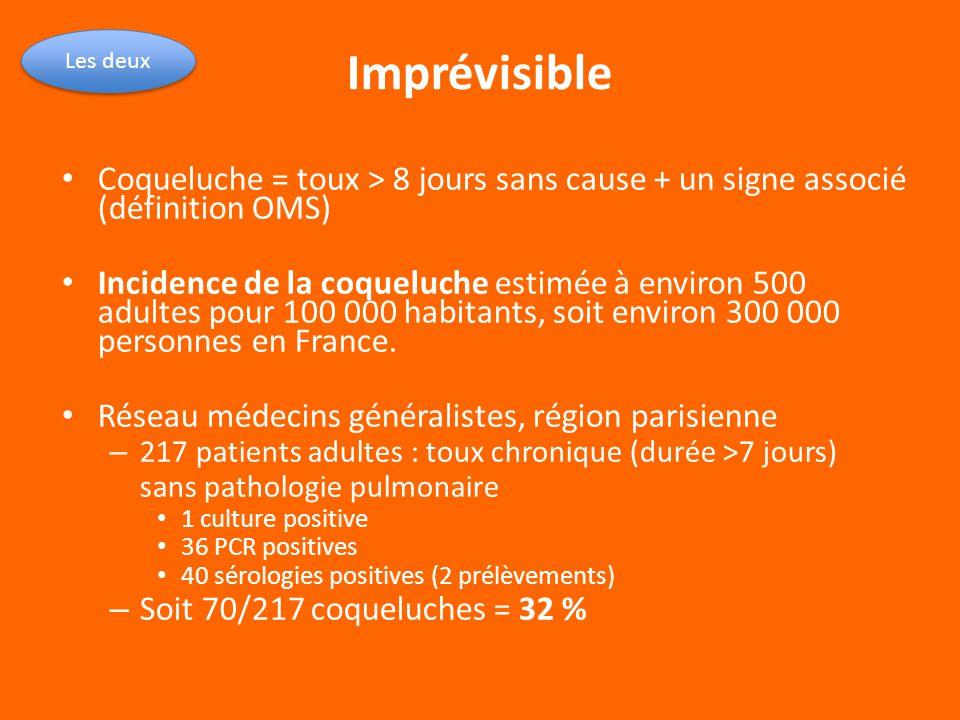 Coqueluche = toux > 8 jours sans cause + un signe associé (définition OMS) Incidence de la coqueluche estimée à environ 500 adultes pour 100 000 habit
