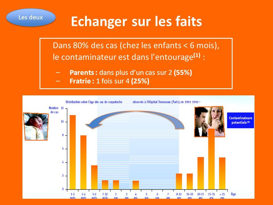 Echanger sur les faits Les deux Dans 80% des cas (chez les enfants < 6 mois), le contaminateur est dans l'entourage (1) : –Parents : dans plus d'un ca