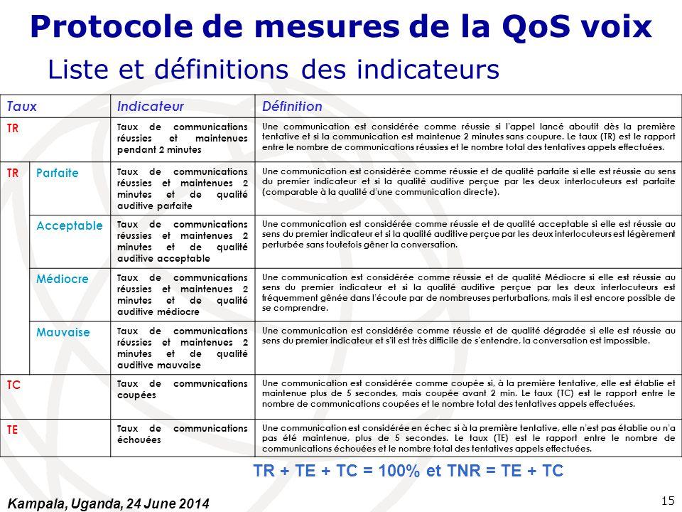 Protocole de mesures de la QoS voix Liste et définitions des indicateurs TauxIndicateurDéfinition TR Taux de communications réussies et maintenues pen