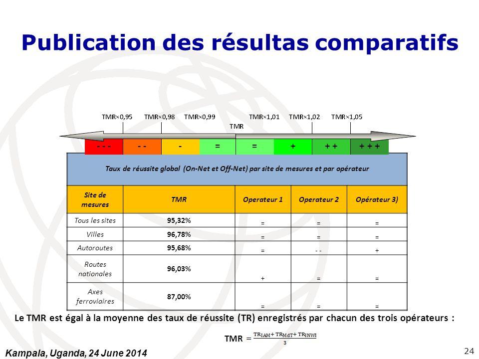 Publication des résultas comparatifs Taux de réussite global (On-Net et Off-Net) par site de mesures et par opérateur Site de mesures TMROperateur 1Op