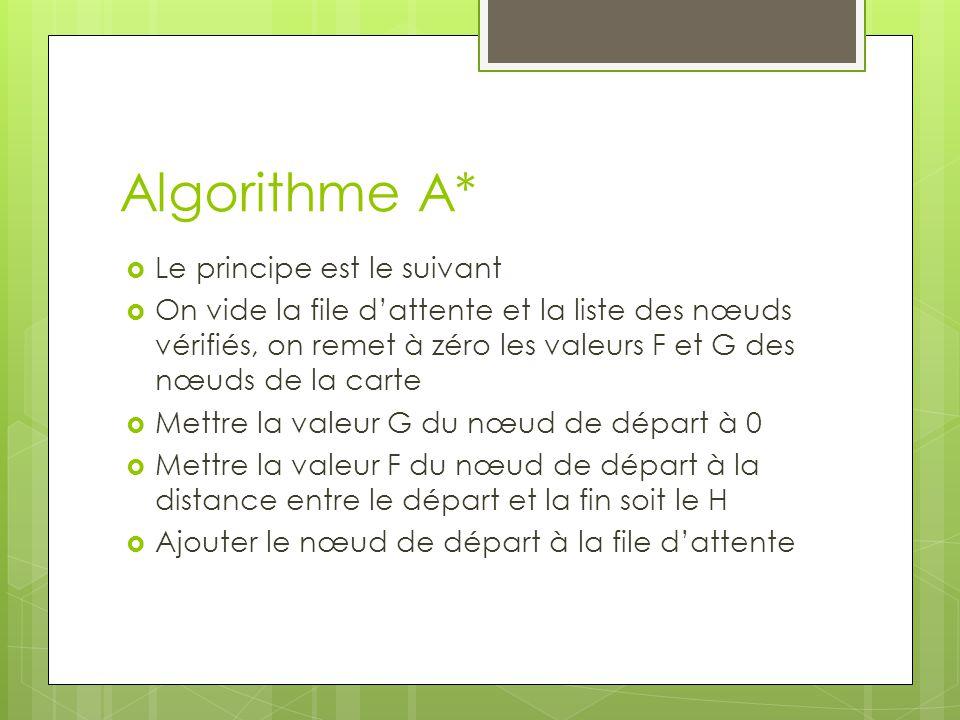 Algorithme A*  Le principe est le suivant  On vide la file d'attente et la liste des nœuds vérifiés, on remet à zéro les valeurs F et G des nœuds de la carte  Mettre la valeur G du nœud de départ à 0  Mettre la valeur F du nœud de départ à la distance entre le départ et la fin soit le H  Ajouter le nœud de départ à la file d'attente