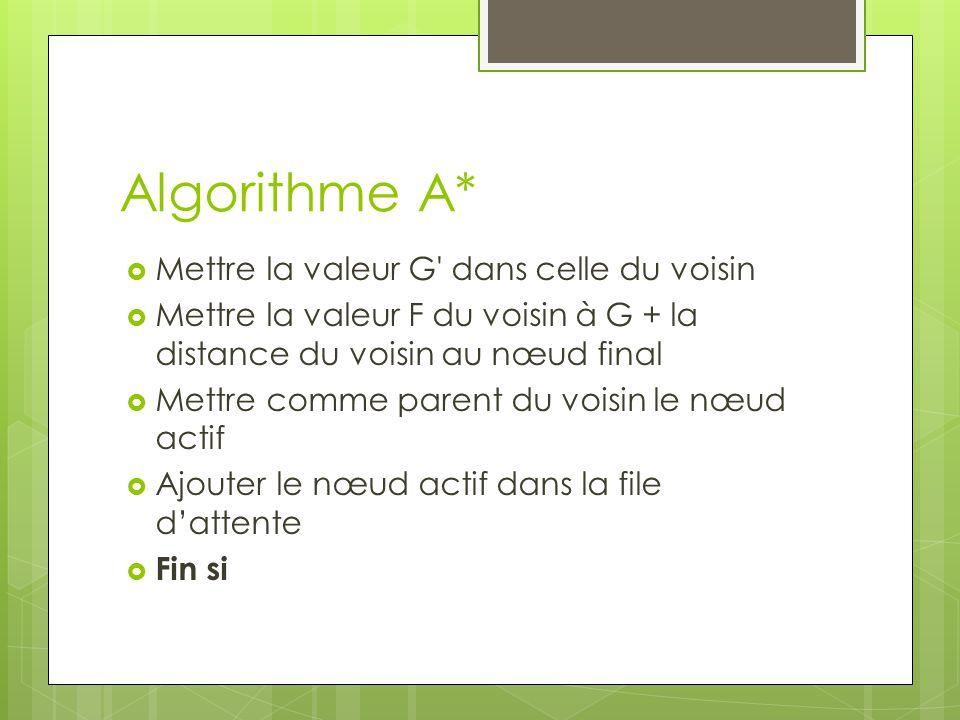 Algorithme A*  Mettre la valeur G dans celle du voisin  Mettre la valeur F du voisin à G + la distance du voisin au nœud final  Mettre comme parent du voisin le nœud actif  Ajouter le nœud actif dans la file d'attente  Fin si