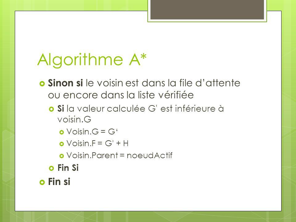 Algorithme A*  Sinon si le voisin est dans la file d'attente ou encore dans la liste vérifiée  Si la valeur calculée G est inférieure à voisin.G  Voisin.G = G'  Voisin.F = G + H  Voisin.Parent = noeudActif  Fin Si  Fin si