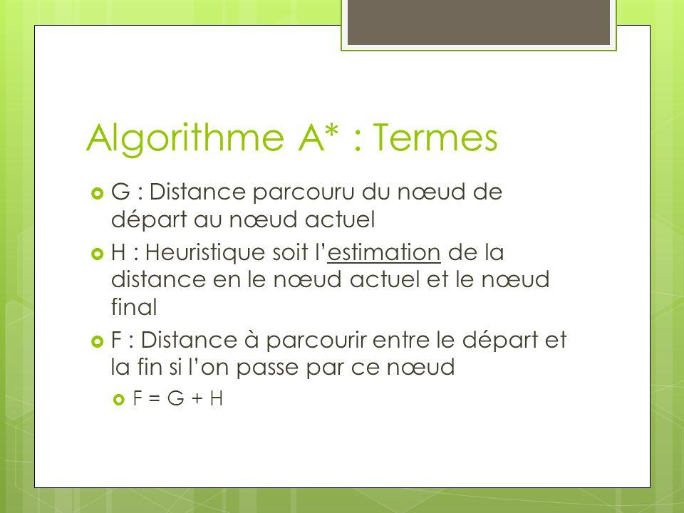 Algorithme A* : Termes  G : Distance parcouru du nœud de départ au nœud actuel  H : Heuristique soit l'estimation de la distance en le nœud actuel et le nœud final  F : Distance à parcourir entre le départ et la fin si l'on passe par ce nœud  F = G + H