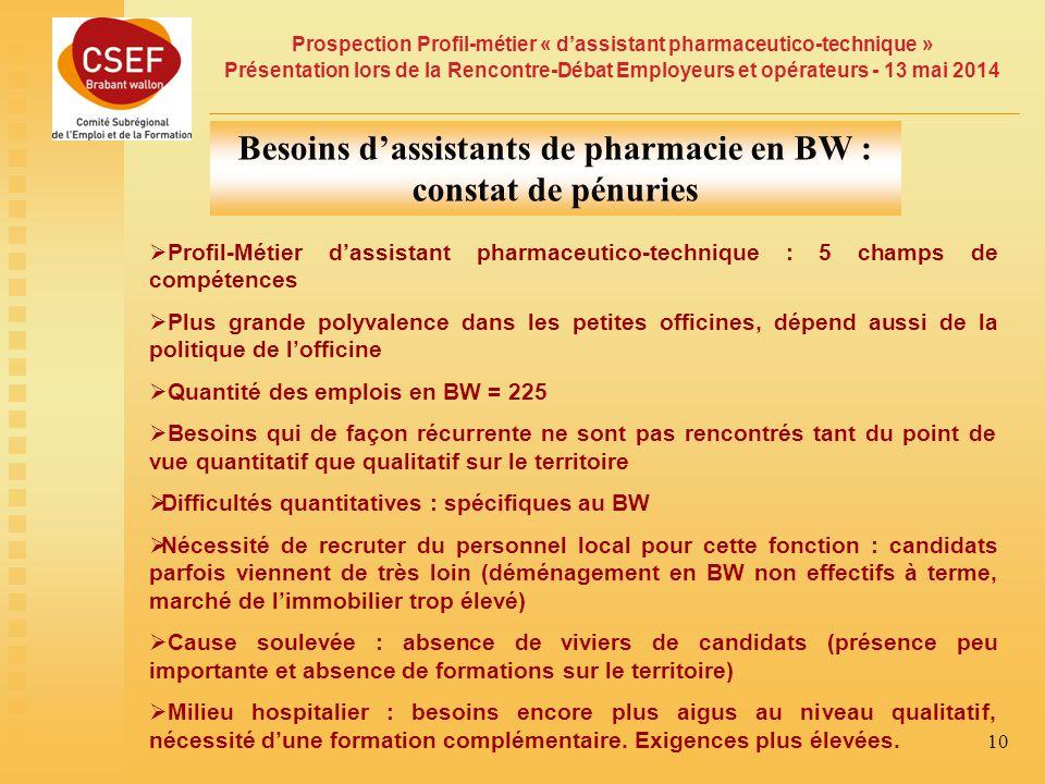 Prospection Profil-métier « d'assistant pharmaceutico-technique » Présentation lors de la Rencontre-Débat Employeurs et opérateurs - 13 mai 2014 10 Besoins d'assistants de pharmacie en BW : constat de pénuries  Profil-Métier d'assistant pharmaceutico-technique : 5 champs de compétences  Plus grande polyvalence dans les petites officines, dépend aussi de la politique de l'officine  Quantité des emplois en BW = 225  Besoins qui de façon récurrente ne sont pas rencontrés tant du point de vue quantitatif que qualitatif sur le territoire  Difficultés quantitatives : spécifiques au BW  Nécessité de recruter du personnel local pour cette fonction : candidats parfois viennent de très loin (déménagement en BW non effectifs à terme, marché de l'immobilier trop élevé)  Cause soulevée : absence de viviers de candidats (présence peu importante et absence de formations sur le territoire)  Milieu hospitalier : besoins encore plus aigus au niveau qualitatif, nécessité d'une formation complémentaire.
