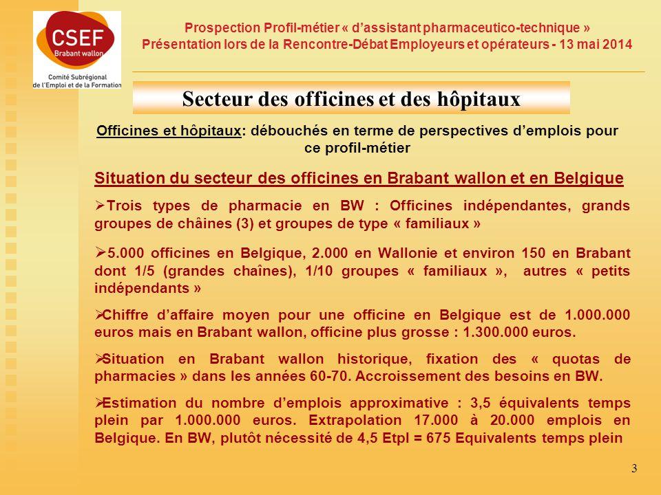 Prospection Profil-métier « d'assistant pharmaceutico-technique » Présentation lors de la Rencontre-Débat Employeurs et opérateurs - 13 mai 2014 3 Officines et hôpitaux: débouchés en terme de perspectives d'emplois pour ce profil-métier Secteur des officines et des hôpitaux Situation du secteur des officines en Brabant wallon et en Belgique  Trois types de pharmacie en BW : Officines indépendantes, grands groupes de châines (3) et groupes de type « familiaux »  5.000 officines en Belgique, 2.000 en Wallonie et environ 150 en Brabant dont 1/5 (grandes chaînes), 1/10 groupes « familiaux », autres « petits indépendants »  Chiffre d'affaire moyen pour une officine en Belgique est de 1.000.000 euros mais en Brabant wallon, officine plus grosse : 1.300.000 euros.