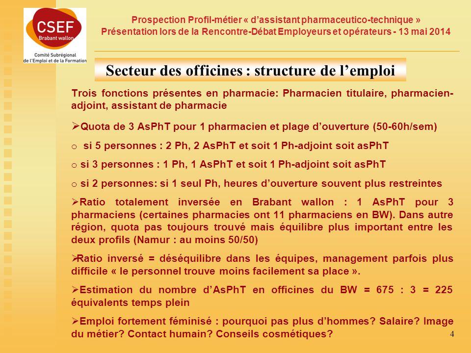 Prospection Profil-métier « d'assistant pharmaceutico-technique » Présentation lors de la Rencontre-Débat Employeurs et opérateurs - 13 mai 2014 4 Secteur des officines : structure de l'emploi Trois fonctions présentes en pharmacie: Pharmacien titulaire, pharmacien- adjoint, assistant de pharmacie  Quota de 3 AsPhT pour 1 pharmacien et plage d'ouverture (50-60h/sem) o si 5 personnes : 2 Ph, 2 AsPhT et soit 1 Ph-adjoint soit asPhT o si 3 personnes : 1 Ph, 1 AsPhT et soit 1 Ph-adjoint soit asPhT o si 2 personnes: si 1 seul Ph, heures d'ouverture souvent plus restreintes  Ratio totalement inversée en Brabant wallon : 1 AsPhT pour 3 pharmaciens (certaines pharmacies ont 11 pharmaciens en BW).