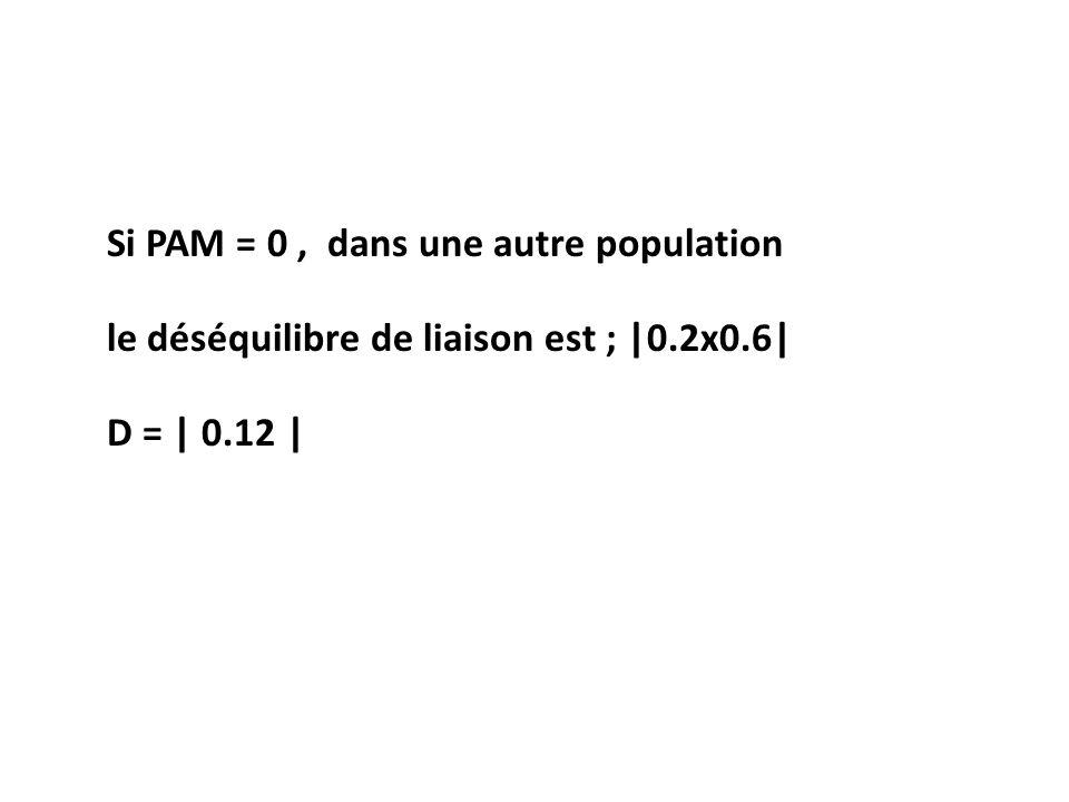 Si PAM = 0, dans une autre population le déséquilibre de liaison est ; |0.2x0.6| D = | 0.12 |